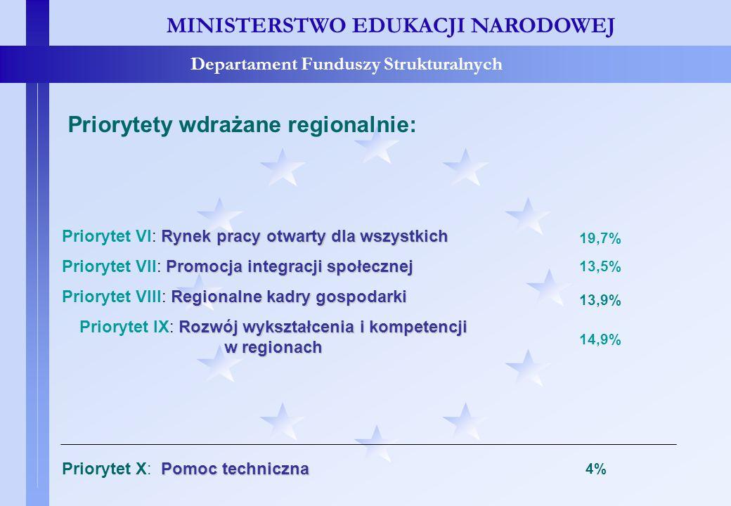 Priorytety wdrażane regionalnie MINISTERSTWO EDUKACJI NARODOWEJ Departament Funduszy Strukturalnych Priorytety wdrażane regionalnie: Rynek pracy otwar