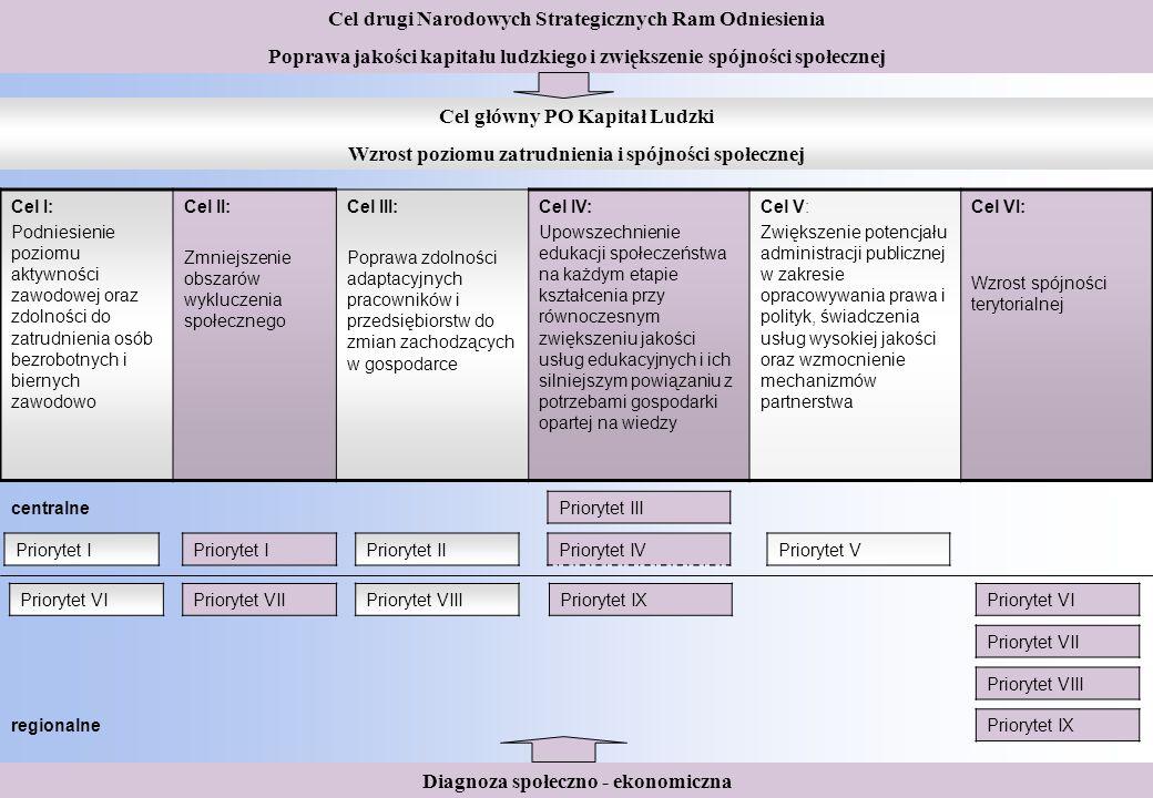 Projekty konkursowe – typy realizowanych operacji MINISTERSTWO EDUKACJI NARODOWEJ Departament Funduszy Strukturalnych Projekty konkursowe – typy realizowanych operacji W ramach Poddziałania 3.3.1.