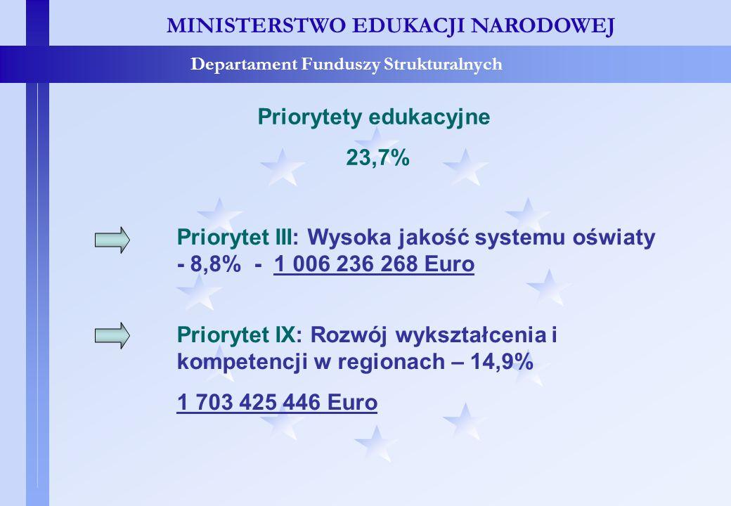 Priorytet III - cele MINISTERSTWO EDUKACJI NARODOWEJ Departament Funduszy Strukturalnych Priorytet III: Wysoka jakość systemu oświaty CELE: 1.Wzmocnienie zdolności systemu edukacji w zakresie monitoringu, ewaluacji i badań edukacyjnych oraz ich wykorzystanie w polityce edukacyjnej i zarządzaniu oświatą 2.Podniesienie jakości systemu kształcenia i doskonalenia nauczycieli 3.Poprawa stopnia powiązania oferty w zakresie kształcenia i szkolenia z potrzebami rynku pracy, w szczególności poprzez dostosowywanie programów nauczania i materiałów dydaktycznych (w tym podręczników) oraz wprowadzenie nowych form doskonalenia nauczycieli w przedsiębiorstwach 4.Opracowanie i wdrożenie Krajowych Ram Kwalifikacji i Krajowego Systemu Kwalifikacji oraz upowszechnienie uczenia się przez całe życie