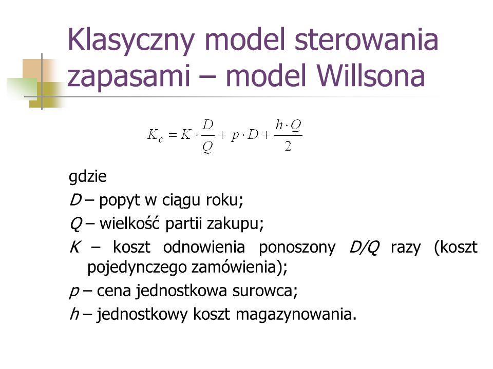 Klasyczny model sterowania zapasami – model Willsona gdzie D – popyt w ciągu roku; Q – wielkość partii zakupu; K – koszt odnowienia ponoszony D/Q razy