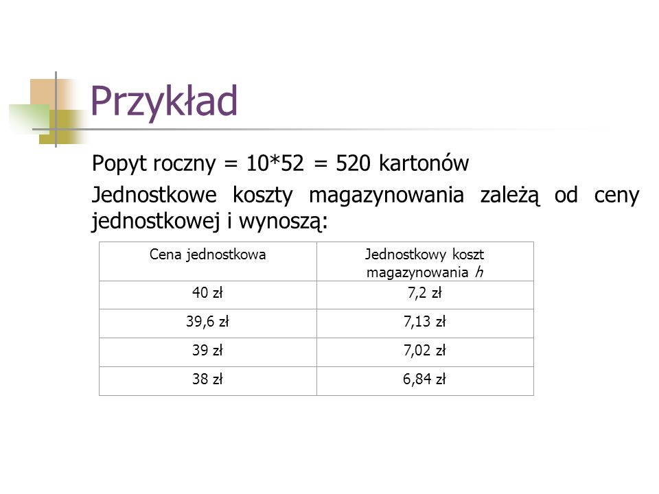 Przykład Popyt roczny = 10*52 = 520 kartonów Jednostkowe koszty magazynowania zależą od ceny jednostkowej i wynoszą: Cena jednostkowaJednostkowy koszt