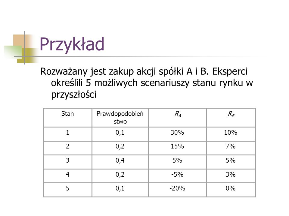 Przykład 3.K C (250) = 21366; wartość minimalna K C (500) = 21574; K C ( ) = 21453.