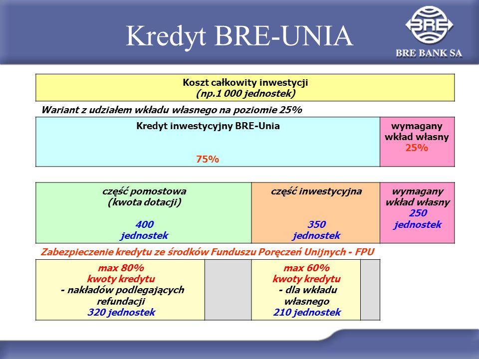 Kredyt BRE-UNIA Koszt całkowity inwestycji (np.1 000 jednostek) Wariant z udziałem wkładu własnego na poziomie 25% Kredyt inwestycyjny BRE-Unia 75% wy
