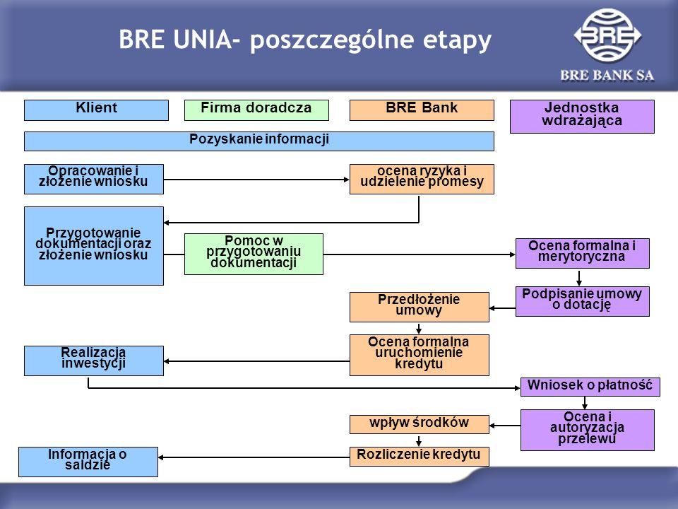 BRE UNIA- poszczególne etapy Klient Pozyskanie informacji Opracowanie i złożenie wniosku Przedłożenie umowy Realizacja inwestycji Wniosek o płatność P