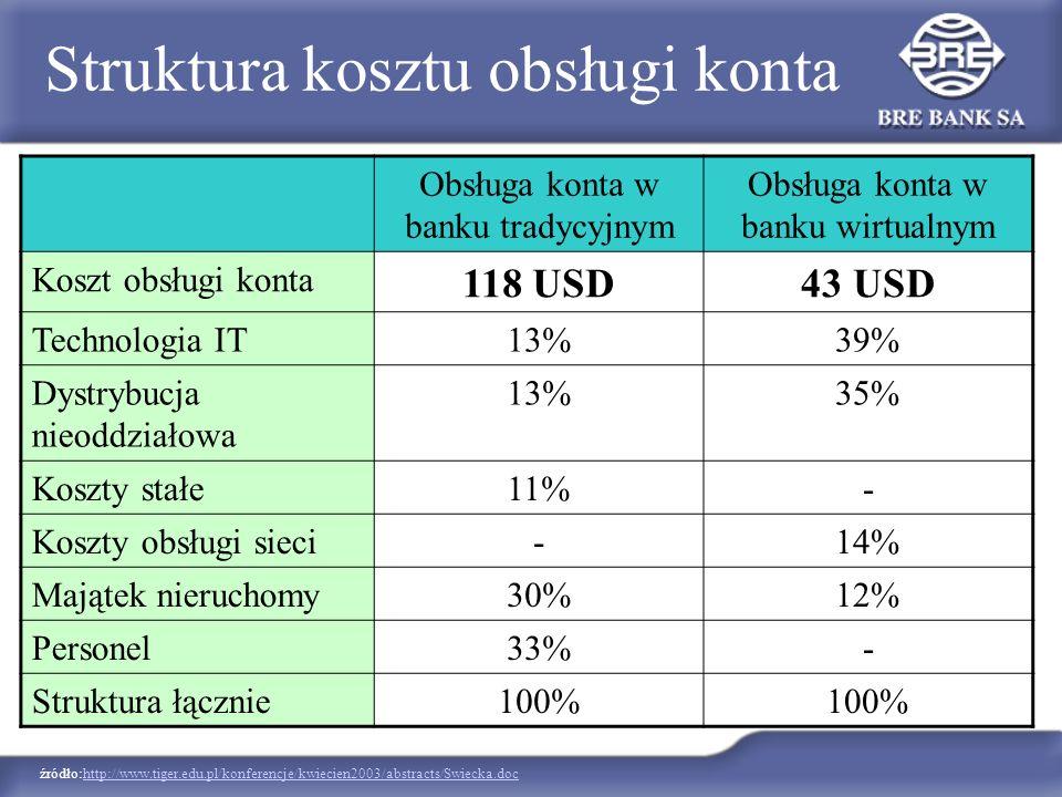 źródło:http://www.tiger.edu.pl/konferencje/kwiecien2003/abstracts/Swiecka.dochttp://www.tiger.edu.pl/konferencje/kwiecien2003/abstracts/Swiecka.doc St