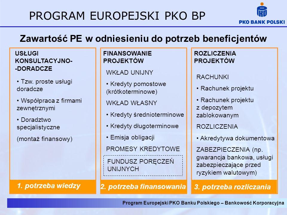 Program Europejski PKO Banku Polskiego – Bankowość Korporacyjna PROGRAM EUROPEJSKI PKO BP Zawartość PE w odniesieniu do potrzeb beneficjentów ROZLICZE