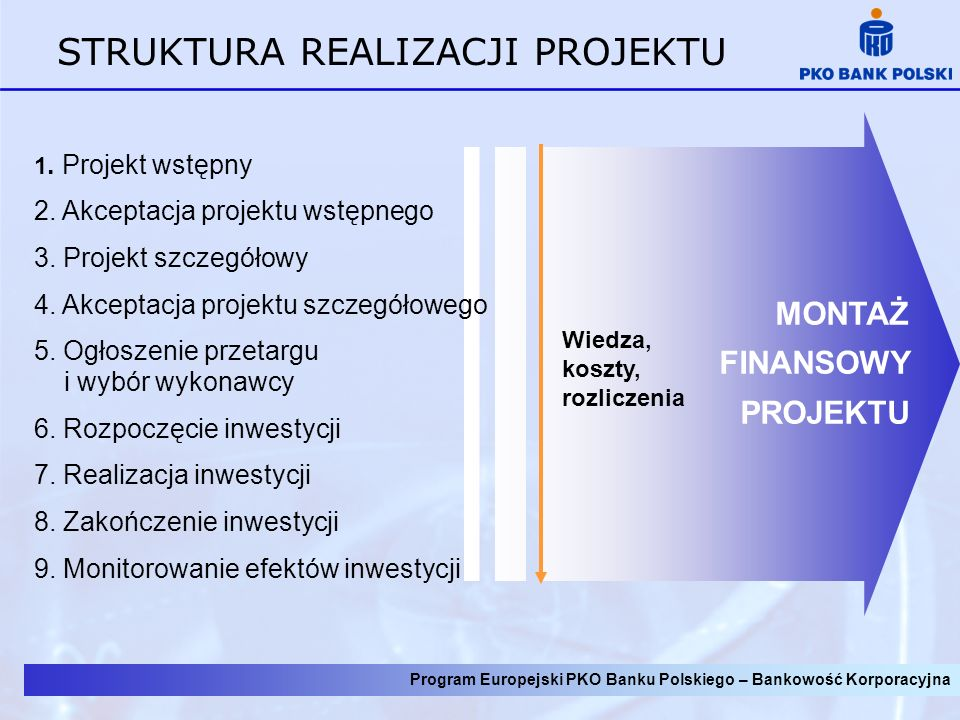 Program Europejski PKO Banku Polskiego – Bankowość Korporacyjna MONTAŻ FINANSOWY Całkowity koszt projektu Koszty niekwalifikowane Środki własne beneficjenta Kredyt bankowy/emisja obligacji Koszty kwalifikowane 100 % Wkład własny beneficjenta Dofinansowanie z funduszu strukturalnego Wkład rzeczowy Środki własne beneficjenta Dotacje (np.