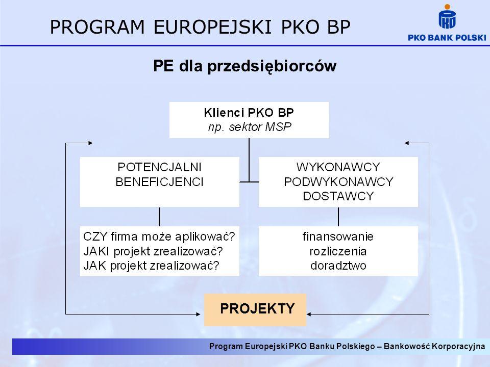 Program Europejski PKO Banku Polskiego – Bankowość Korporacyjna PROGRAM EUROPEJSKI PKO BP KORZYŚCI WSPÓŁPRACY Z PKO BP DOSTĘP DO WIEDZY (INFORMACJI) BEZPIECZEŃSTWO REALIZACJI PROJEKTÓW KLIENCI KOMPLEKSOWA I KOMPLEMENTARNA OBSŁUGA NAJWIĘKSZA LICZBA ODDZIAŁÓW BANKOWYCH WIARYGODNOŚĆ BANKU POLSKIEGO DOŚWIADCZENIE PKO BP PRZY PROJEKTACH UNIJNYCH WIODĄCA POZYCJA NA RYNKU W OBSŁUDZE JST I MSP SZEROKA BAZA KLIENTÓW – KOJARZENIE KOOPERANTÓW