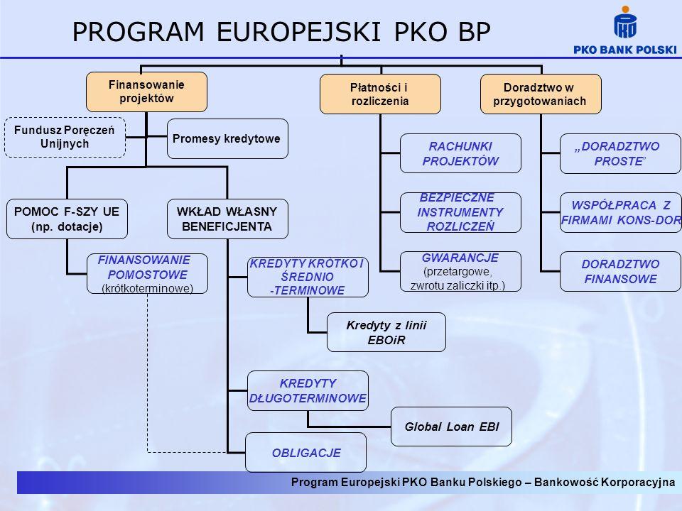 Program Europejski PKO Banku Polskiego – Bankowość Korporacyjna PROGRAM EUROPEJSKI PKO BP Finansowanie projektów Płatności i rozliczenia POMOC F-SZY U