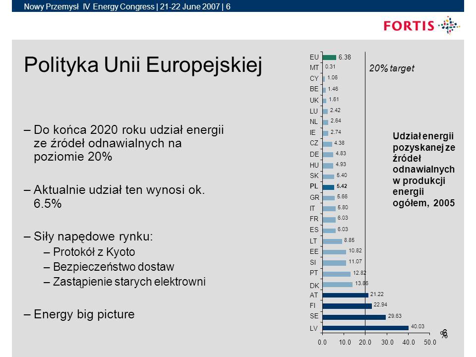 Nowy Przemysł IV Energy Congress | 21-22 June 2007 | 6 6 Polityka Unii Europejskiej –Do końca 2020 roku udział energii ze źródeł odnawialnych na poziomie 20% –Aktualnie udział ten wynosi ok.