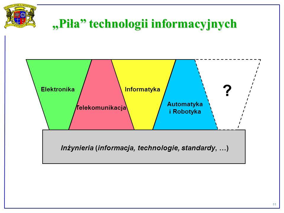 11 Piła technologii informacyjnych Inżynieria (informacja, technologie, standardy, …) Telekomunikacja Informatyka Automatyka i Robotyka .