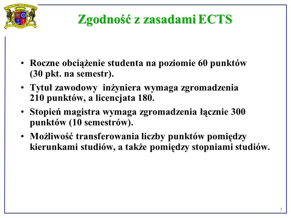3 Zgodność z zasadami ECTS Roczne obciążenie studenta na poziomie 60 punktów (30 pkt.