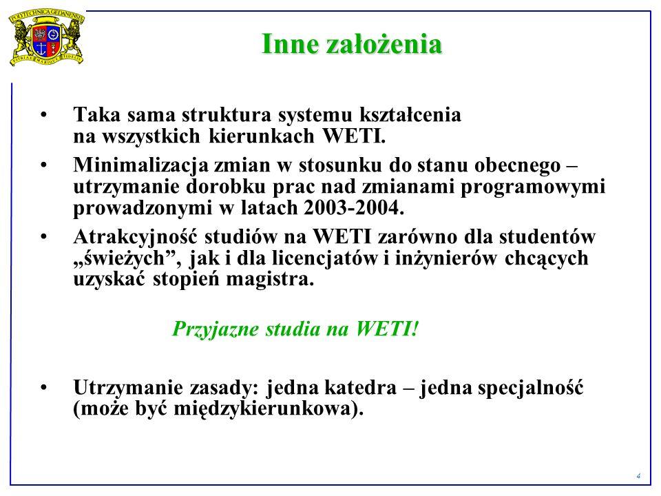 4 Inne założenia Taka sama struktura systemu kształcenia na wszystkich kierunkach WETI.