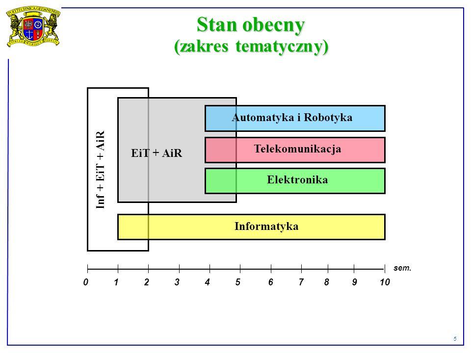 6 Stan obecny (obieralność) 0 1 2 3 4 5 6 7 8 9 10 sem. EiT Inf. AiR