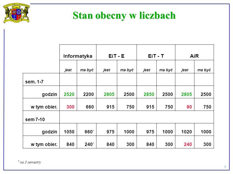 7 Stan obecny w liczbach InformatykaEiT - EEiT - TAiR jestma byćjestma byćjestma byćjestma być sem.