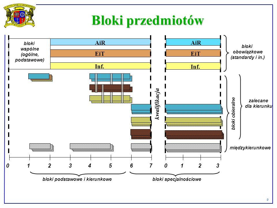9 Bloki przedmiotów 0 1 2 3 4 5 6 7 0 1 2 3 AiR EiT Inf.