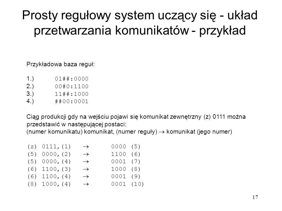 17 Prosty regułowy system uczący się - układ przetwarzania komunikatów - przykład Przykładowa baza reguł: 1.) 01##:0000 2.) 00#0:1100 3.) 11##:1000 4.