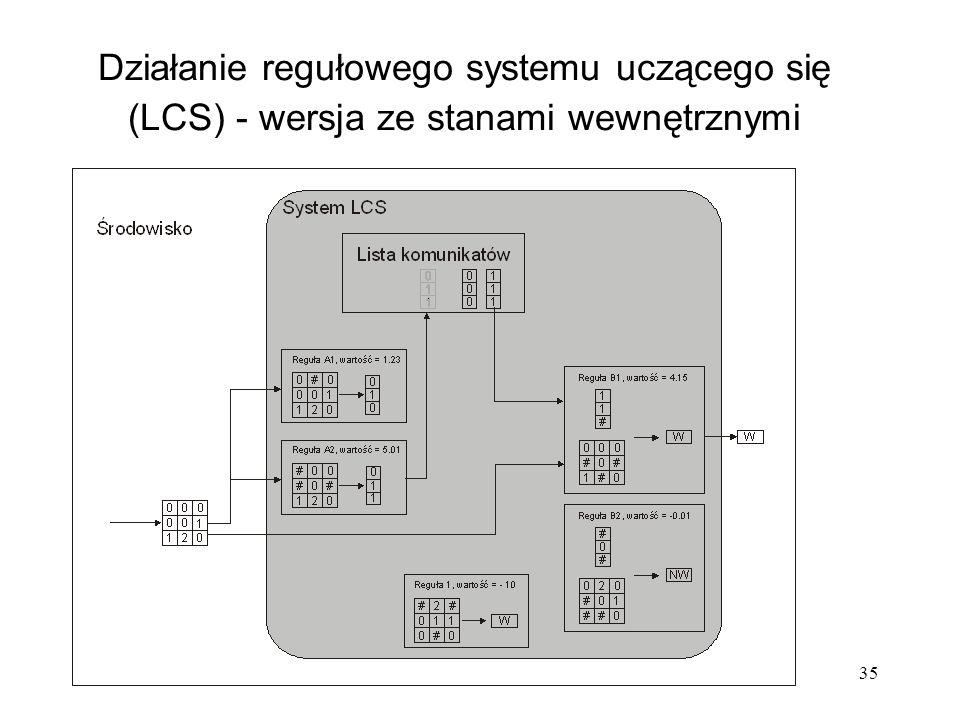 35 Działanie regułowego systemu uczącego się (LCS) - wersja ze stanami wewnętrznymi
