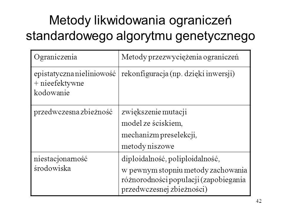 42 Metody likwidowania ograniczeń standardowego algorytmu genetycznego OgraniczeniaMetody przezwyciężenia ograniczeń epistatyczna nieliniowość + nieef