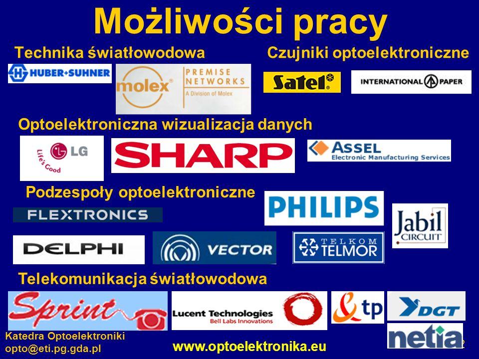 www.optoelektronika.eu Katedra Optoelektroniki opto@eti.pg.gda.pl 12 Możliwości pracy Technika światłowodowa Optoelektroniczna wizualizacja danych Pod