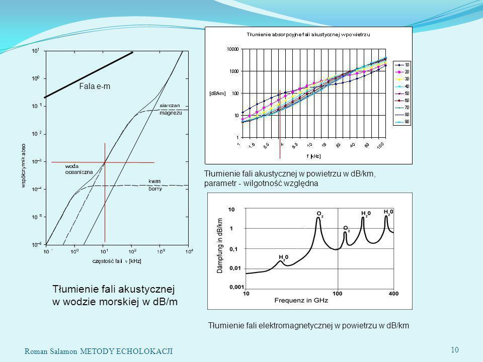 Roman Salamon METODY ECHOLOKACJI 10 Tłumienie fali akustycznej w wodzie morskiej w dB/m Fala e-m Tłumienie fali akustycznej w powietrzu w dB/km, parametr - wilgotność względna Tłumienie fali elektromagnetycznej w powietrzu w dB/km