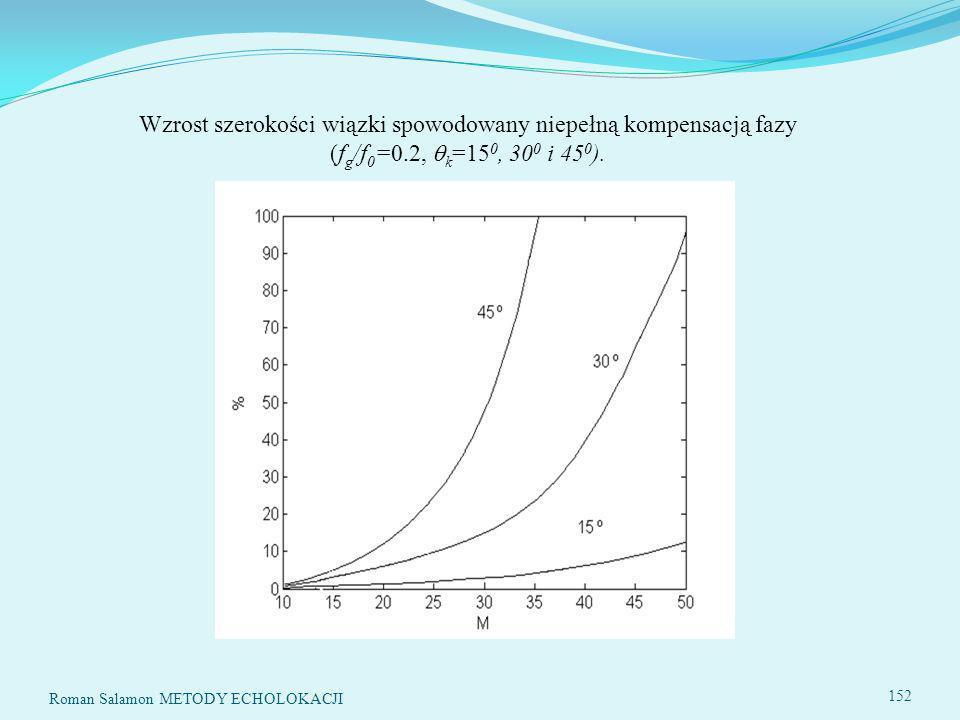 Wzrost szerokości wiązki spowodowany niepełną kompensacją fazy (f g /f 0 =0.2, k =15 0, 30 0 i 45 0 ).