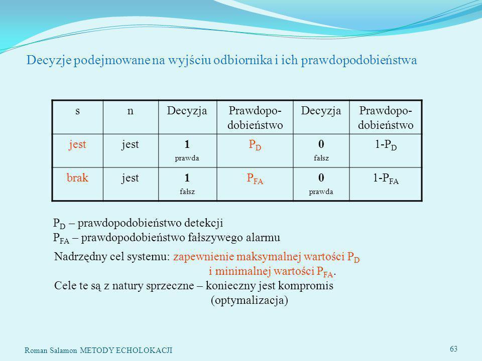 SYSTEMY ECHOLOKACYJNE63 Decyzje podejmowane na wyjściu odbiornika i ich prawdopodobieństwa snDecyzjaPrawdopo- dobieństwo DecyzjaPrawdopo- dobieństwo jest 1 prawda PDPD 0 fałsz 1-P D brakjest1 fałsz P FA 0 prawda 1-P FA P D – prawdopodobieństwo detekcji P FA – prawdopodobieństwo fałszywego alarmu Nadrzędny cel systemu: zapewnienie maksymalnej wartości P D i minimalnej wartości P FA.