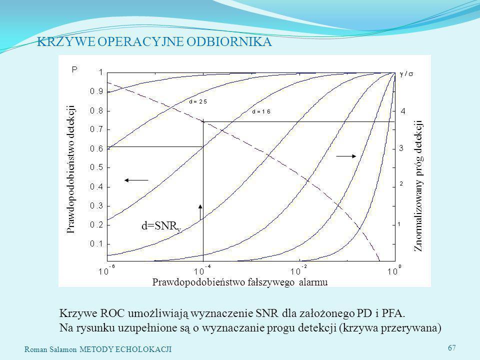 SYSTEMY ECHOLOKACYJNE67 KRZYWE OPERACYJNE ODBIORNIKA Prawdopodobieństwo fałszywego alarmu Prawdopodobieństwo detekcji d=SNR y Znormalizowany próg detekcji 67 Roman Salamon METODY ECHOLOKACJI Krzywe ROC umożliwiają wyznaczenie SNR dla założonego PD i PFA.