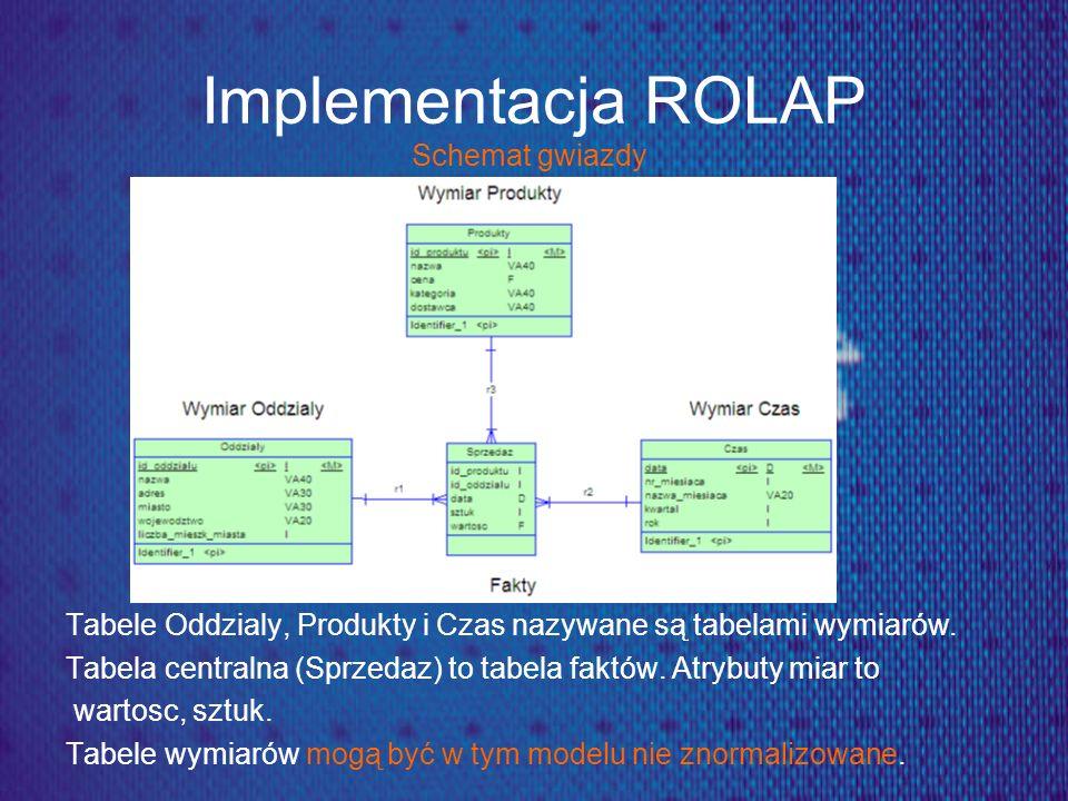 Implementacja ROLAP Schemat gwiazdy Tabele Oddzialy, Produkty i Czas nazywane są tabelami wymiarów. Tabela centralna (Sprzedaz) to tabela faktów. Atry