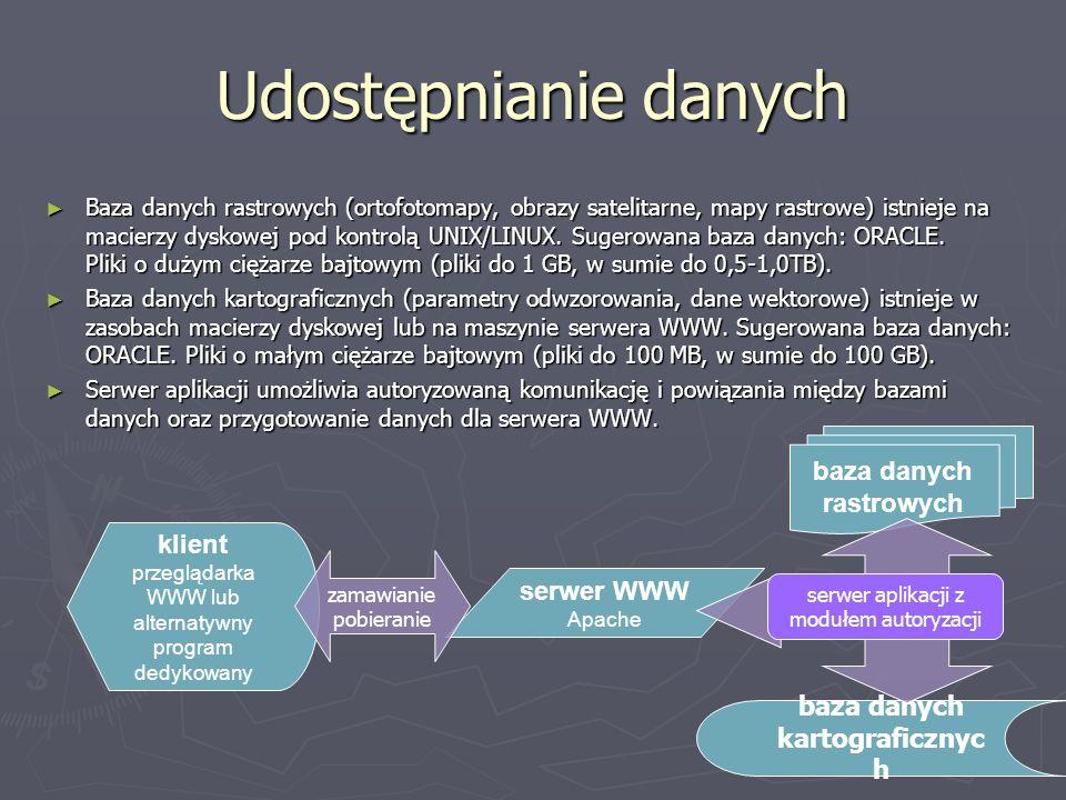 Udostępnianie danych Baza danych rastrowych (ortofotomapy, obrazy satelitarne, mapy rastrowe) istnieje na macierzy dyskowej pod kontrolą UNIX/LINUX. S