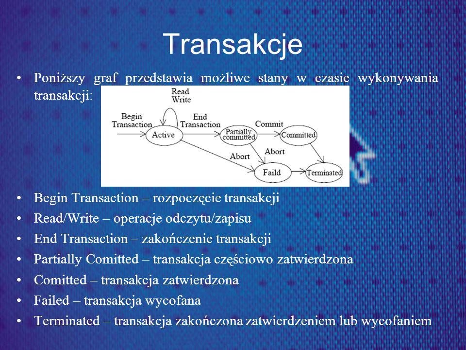 Transakcje Poniższy graf przedstawia możliwe stany w czasie wykonywania transakcji: Begin Transaction – rozpoczęcie transakcji Read/Write – operacje o