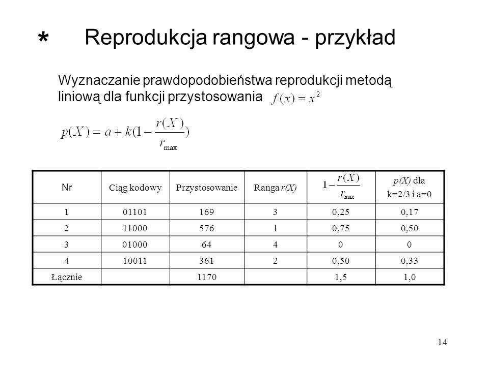 14 Wyznaczanie prawdopodobieństwa reprodukcji metodą liniową dla funkcji przystosowania Reprodukcja rangowa - przykład Nr Ciąg kodowyPrzystosowanieRan