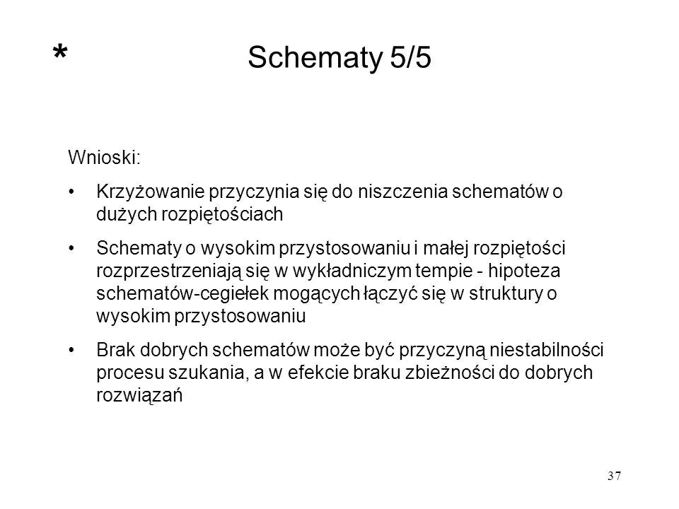 37 Wnioski: Krzyżowanie przyczynia się do niszczenia schematów o dużych rozpiętościach Schematy o wysokim przystosowaniu i małej rozpiętości rozprzest