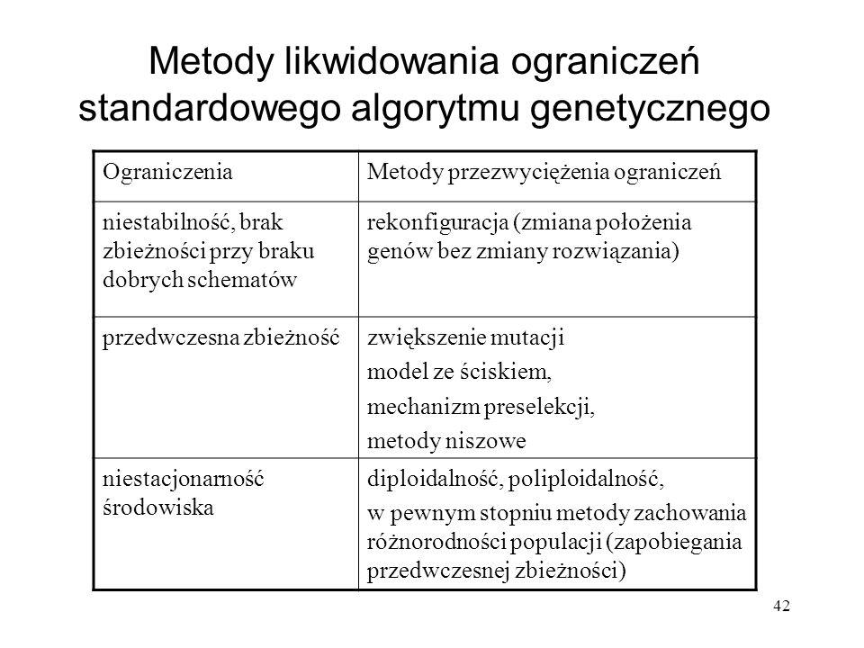 42 Metody likwidowania ograniczeń standardowego algorytmu genetycznego OgraniczeniaMetody przezwyciężenia ograniczeń niestabilność, brak zbieżności pr