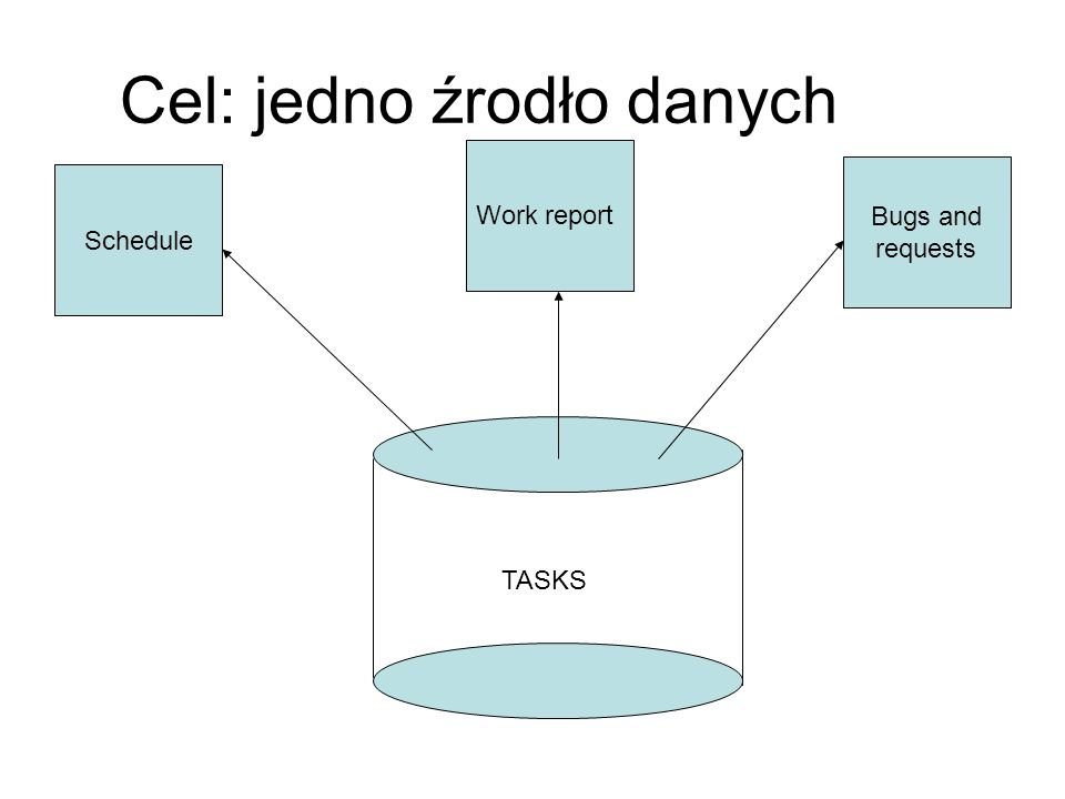 Cel: jedno źrodło danych TASKS Schedule Work report Bugs and requests