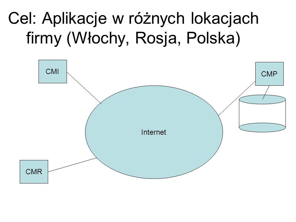 Cel: Aplikacje w różnych lokacjach firmy (Włochy, Rosja, Polska) Internet CMR CMP CMI