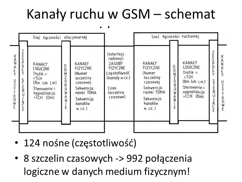 Kanały ruchu w GSM – schemat ideowy 124 nośne (częstotliwość) 8 szczelin czasowych -> 992 połączenia logiczne w danych medium fizycznym!