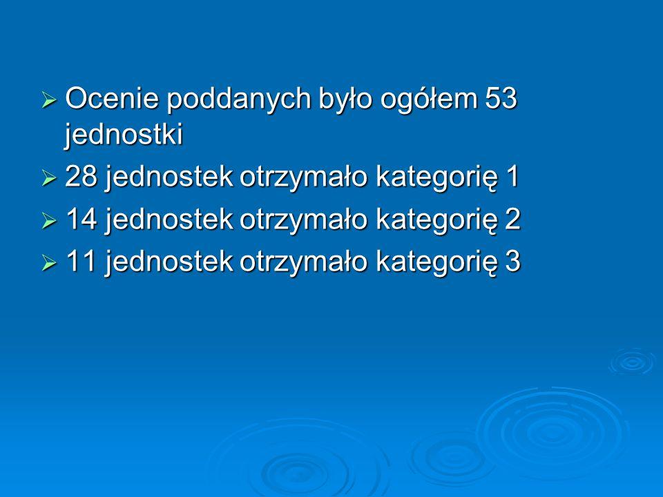 Ocenie poddanych było ogółem 53 jednostki Ocenie poddanych było ogółem 53 jednostki 28 jednostek otrzymało kategorię 1 28 jednostek otrzymało kategori