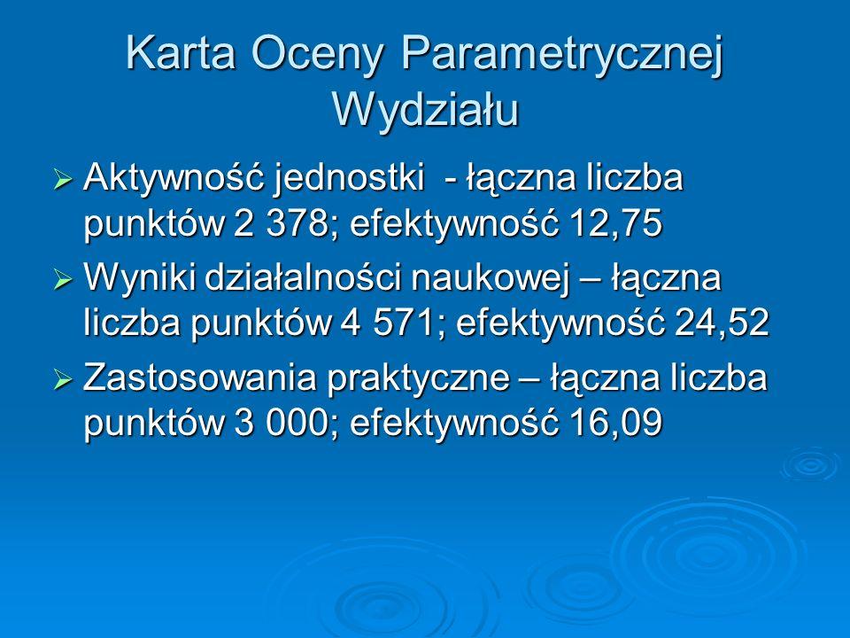 Karta Oceny Parametrycznej Wydziału Aktywność jednostki - łączna liczba punktów 2 378; efektywność 12,75 Aktywność jednostki - łączna liczba punktów 2
