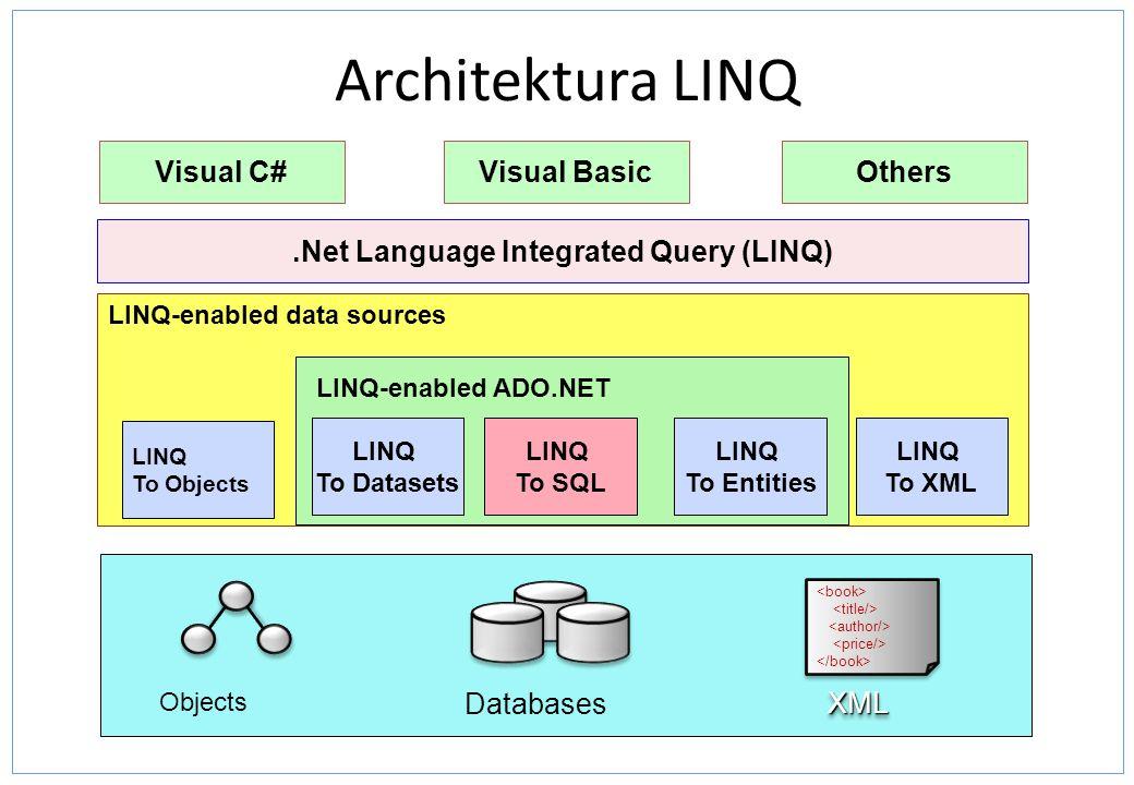 LINQ to SQL Zapewnia mapowanie obiektowo - relacyjne (ORM) z.NET Framework dla baz Microsoft SQL Server Użycie silnie typowanych danych Zintegrowany dostęp do danych – Mapowanie tabel i wierszy na klasy i obiekty – Zbudowane na ADO.NET Mapowanie – Poprzez atrybuty lub zewnętrznie – Ręcznie lub poprzez designer – Relacje mapują się na properties Persistence – Sledzenie zmian – Aktualizacja poprzez SQL