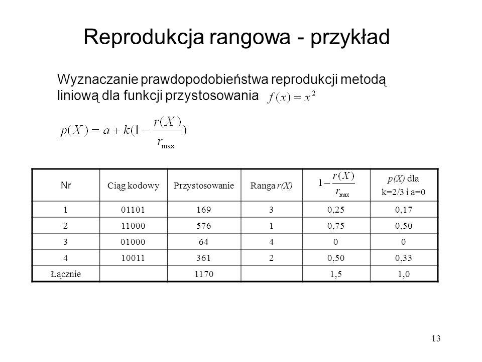 13 Wyznaczanie prawdopodobieństwa reprodukcji metodą liniową dla funkcji przystosowania Reprodukcja rangowa - przykład Nr Ciąg kodowyPrzystosowanieRan