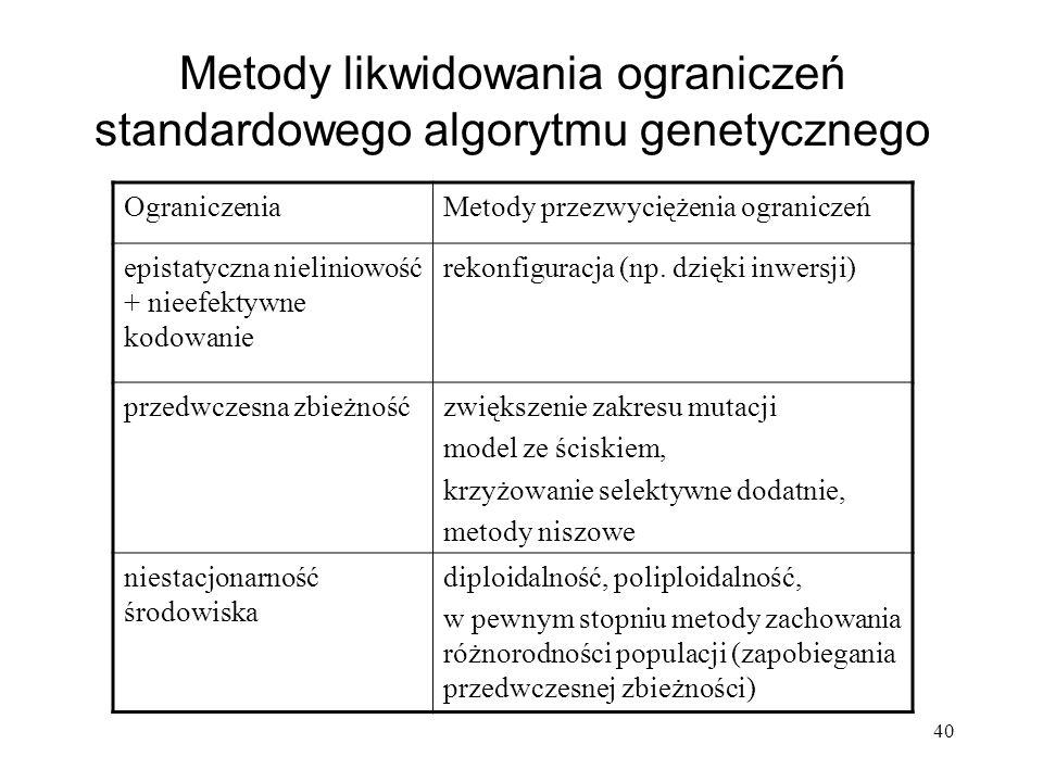 40 Metody likwidowania ograniczeń standardowego algorytmu genetycznego OgraniczeniaMetody przezwyciężenia ograniczeń epistatyczna nieliniowość + nieef
