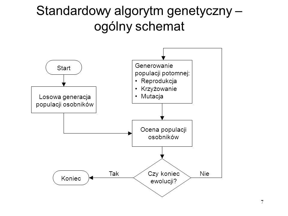 7 Standardowy algorytm genetyczny – ogólny schemat Generowanie populacji potomnej: Reprodukcja Krzyżowanie Mutacja Ocena populacji osobników Czy konie