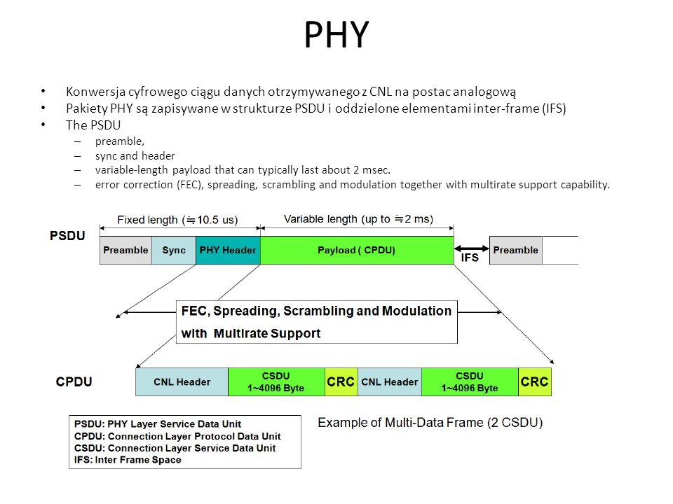 PHY Konwersja cyfrowego ciągu danych otrzymywanego z CNL na postac analogową Pakiety PHY są zapisywane w strukturze PSDU i oddzielone elementami inter
