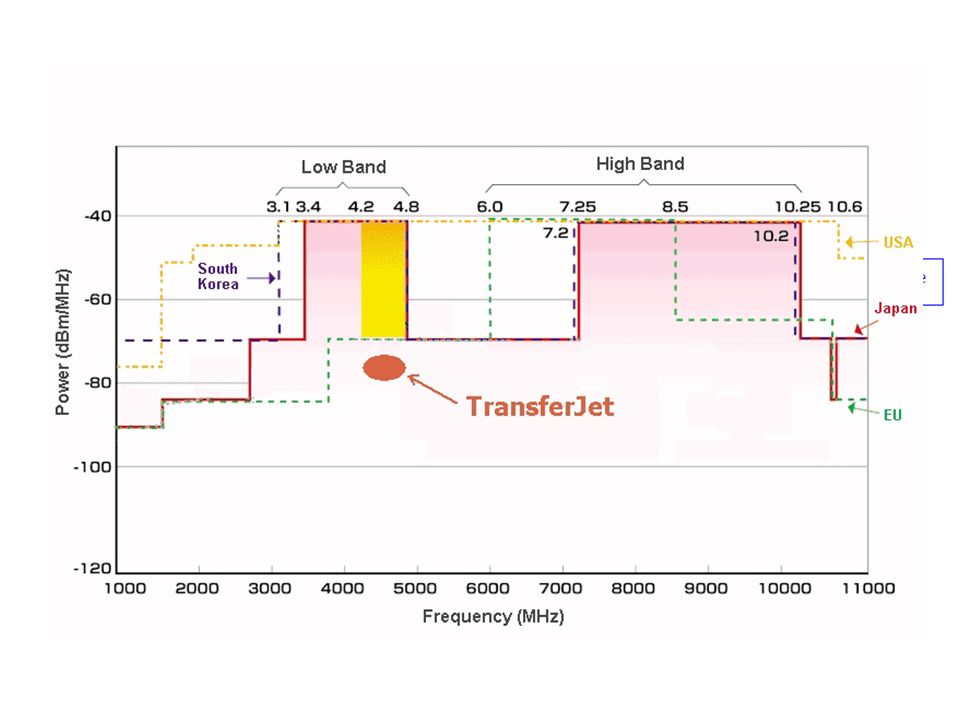 TransferJet - paradygmaty Efficient trasnfer – Physical layer transmission rate is 560 Mbps, maximum data throughput is 375Mbps.