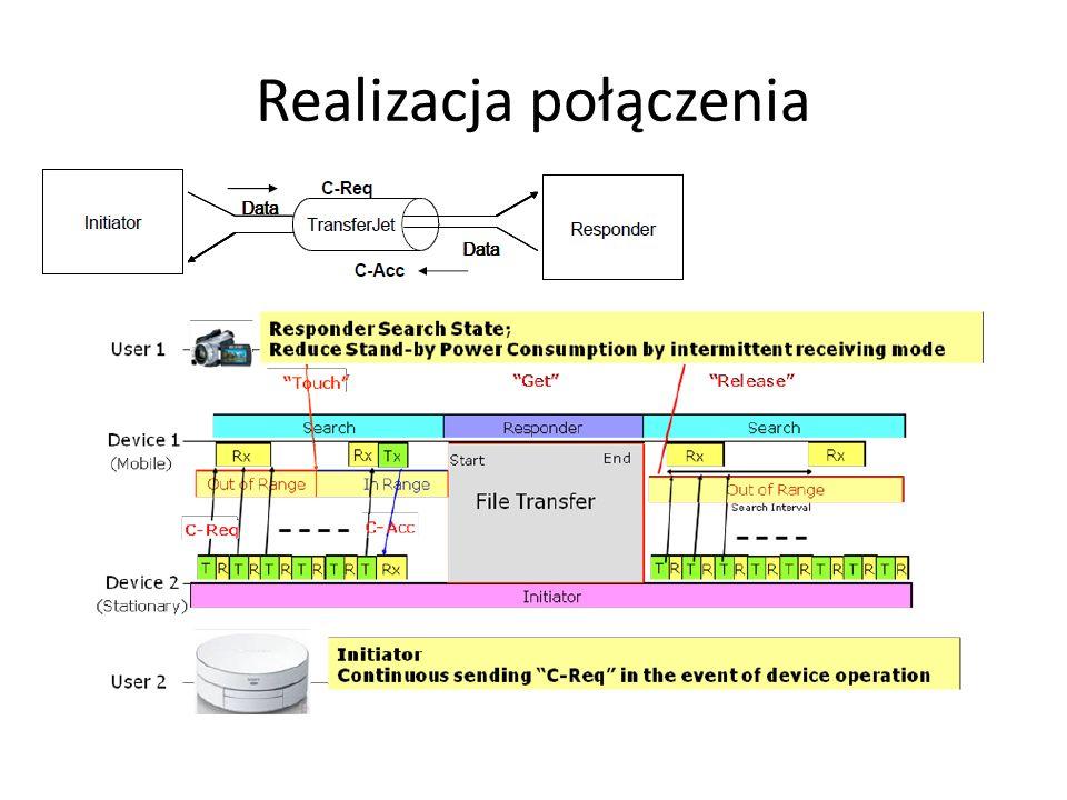 TransferJet vs OSI TrasnferJet przewiduje trzy warstwy połączenia: Physical Layer PHY Connection Layer (CNL) Protocol Conversion Layer (PCL)