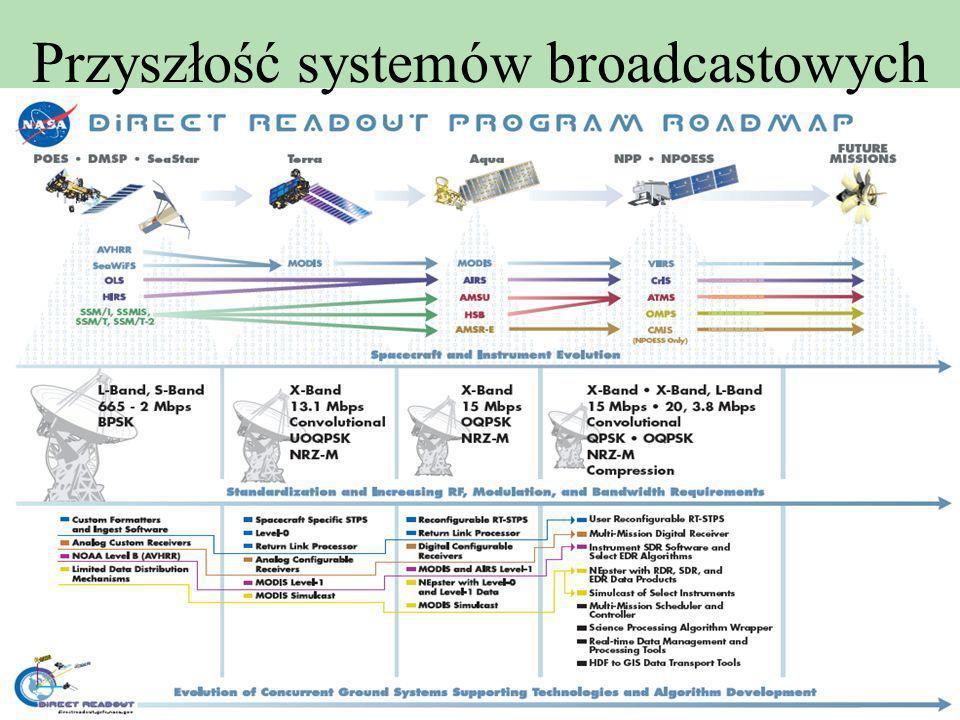 Przyszłość systemów broadcastowych