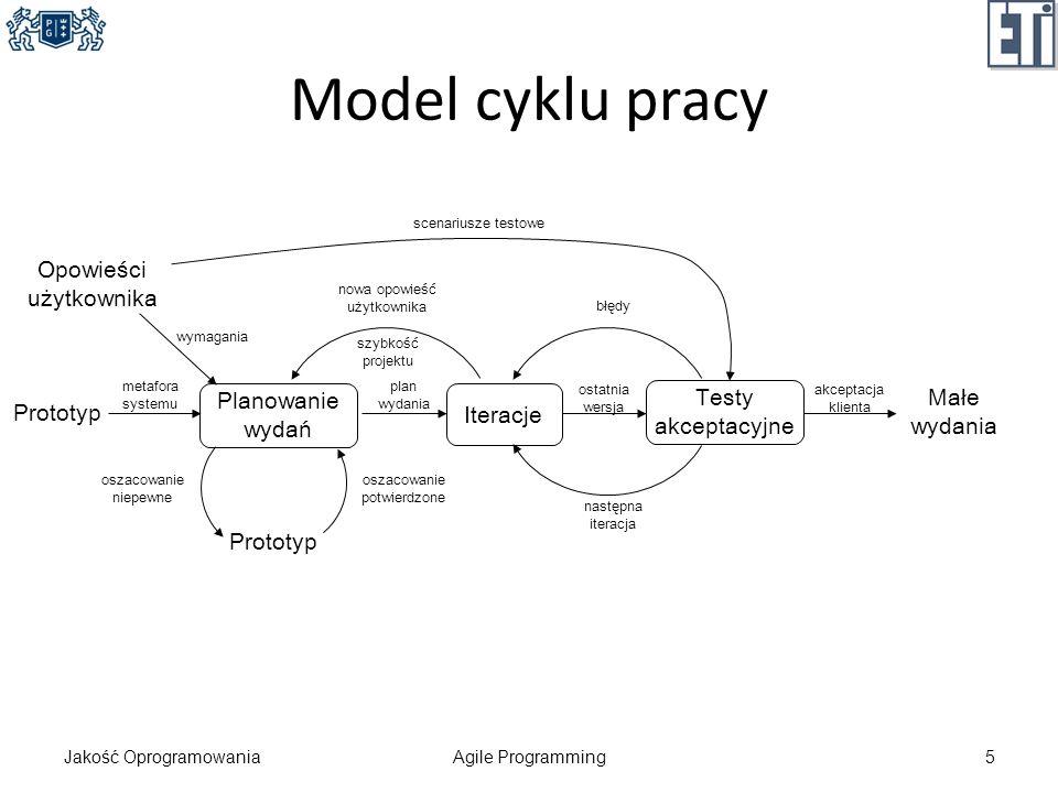 Model cyklu pracy Jakość OprogramowaniaAgile Programming5 Prototyp Opowieści użytkownika Planowanie wydań Prototyp metafora systemu wymagania oszacowa