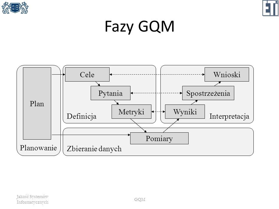 Fazy GQM Jakość Systemów Informatycznych GQM Definicja Cele Pytania Metryki Interpretacja Wnioski Spostrzeżenia Wyniki Planowanie Plan Zbieranie danyc