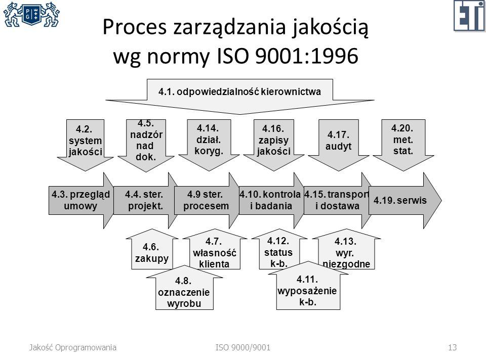 Proces zarządzania jakością wg normy ISO 9001:1996 Jakość OprogramowaniaISO 9000/900113 4.3. przegląd umowy 4.1. odpowiedzialność kierownictwa 4.2. sy